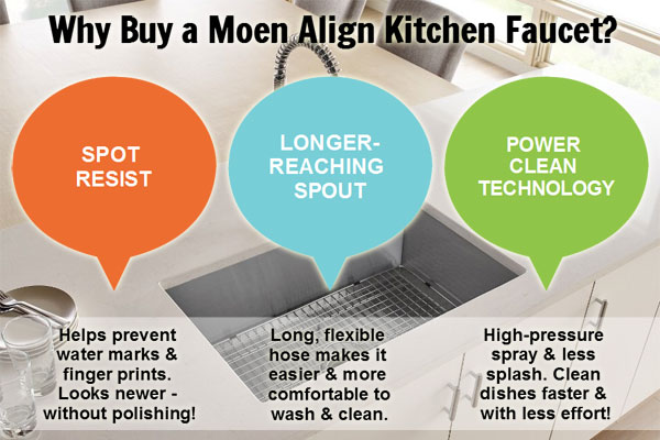 Moen Align Faucet Features [3] that Make it Worth Buying